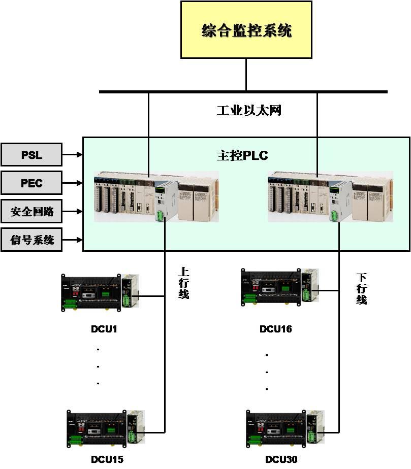 plc应用于地铁屏蔽门控制系统