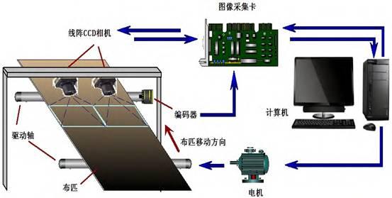 机器视觉在布匹质量检测中的应用案例