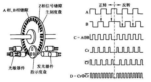 旋转编码器的安装方式是什么?